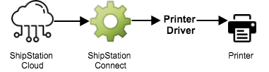 A flowchart mapping the printing process from ShipStation Cloud, to ShipStation Connect, to Printer Driver to Printer.
