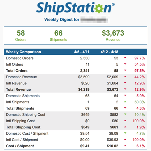ShipStation Weekly Digest Sample. Lists number of orders, shipments, & revenue with weekly comparison by percentage change